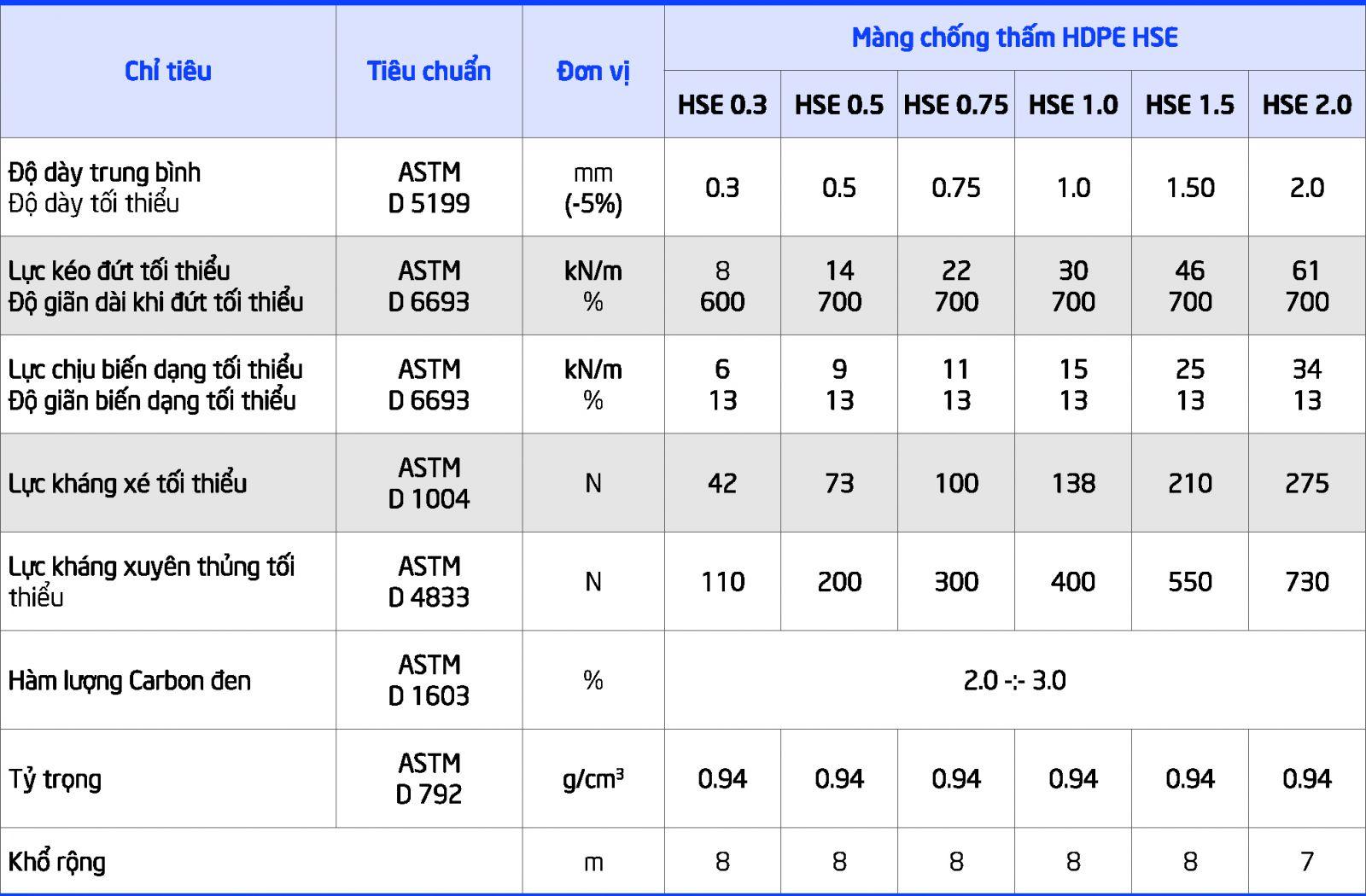 Màng chống thấm HDPE - HSE