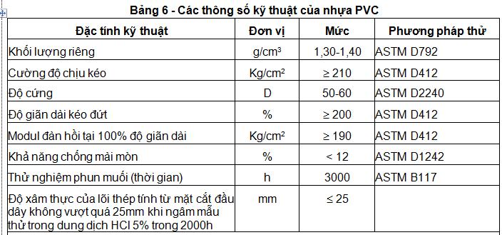 Thông số kỹ thuật dây đan PVC